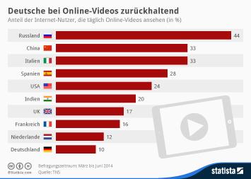 Infografik - Internet-Nutzer, die täglich Online-Videos ansehen