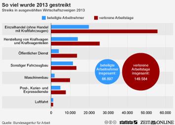 Infografik - Streiks in ausgewählten Wirtschaftszweigen