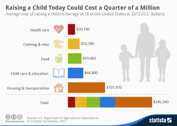 Infographic: Raising a Child Today Could Cost a Quarter of a Million  | Statista