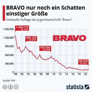 Infografik: BRAVO nur noch ein Schatten einstiger Größe | Statista
