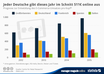 Infografik - Entwicklung des E-Commerce-Umsatzes pro Kopf