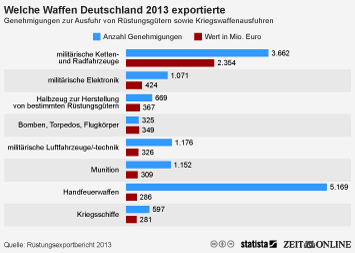 Infografik: Welche Waffen Deutschland 2013 exportierte | Statista