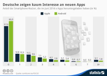 Infografik - Anteil der Smartphone-Nutzer die Apps herunterladen