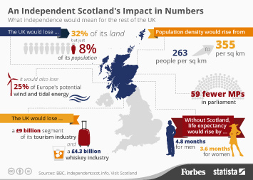 Infographic: An Independent Scotland's Impact in Numbers | Statista