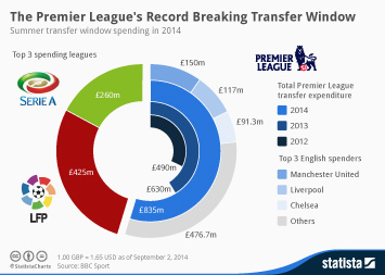 Infographic: The Premier League's Record Breaking Transfer Window   Statista