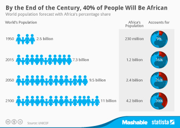 Infographic: By the End of the Century, 40% of People Will Be African | Statista