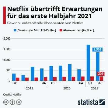 Link zu Netflix übertrifft Erwartungen für das erste Halbjahr 2021 Infografik