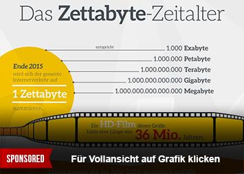 Infografik - Kabel Deutschland und das Zettabyte Zeitalter
