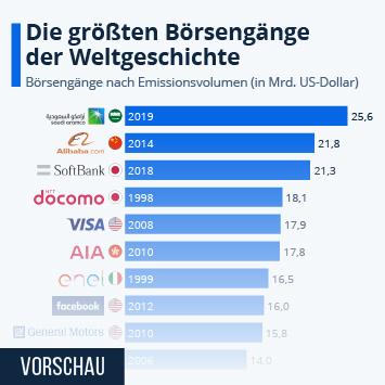 Infografik: Ant Financial: Größter Börsengang der Geschichte? | Statista
