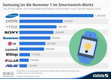 Infografik: Samsung ist Nummer 1 im Smartwatch-Markt | Statista