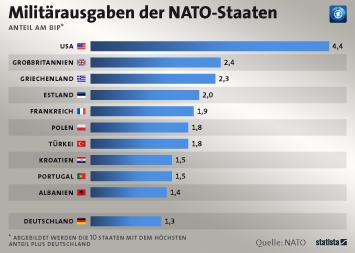 Infografik - NATO-Staaten mit den höchsten Rüstungs-Ausgaben