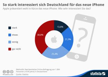 Infografik: So stark interessiert sich Deutschland für das neue iPhone | Statista