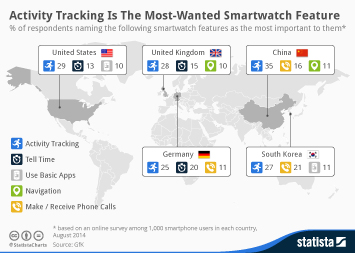Infographic: Activity Tracking Is The Most-Wanted Smartwatch Feature | Statista