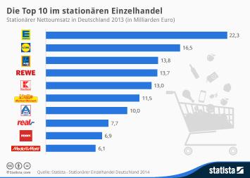 Infografik - Die zehn umsatzstärksten Einzelhändler in Deutschland