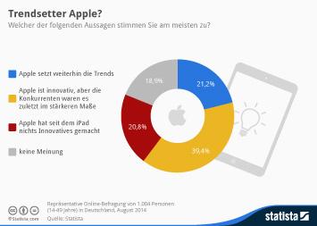Infografik: Vor der Apple Watch: Nur ein Fünftel der Deutschen sehen Apple als Trendsetter   Statista