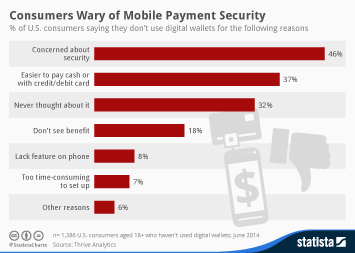 Infographic: Consumers Wary of Mobile Payment Security | Statista