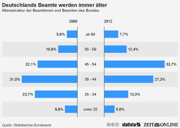 Infografik: Deutschlands Beamte werden älter   Statista