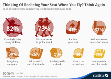Infographic - Thinking Of Reclining Your Seat When You Fly? Think Again