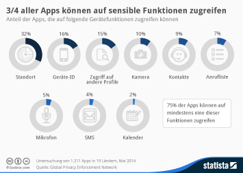 Infografik: 3/4 aller Apps können auf sensible Funktionen zugreifen | Statista
