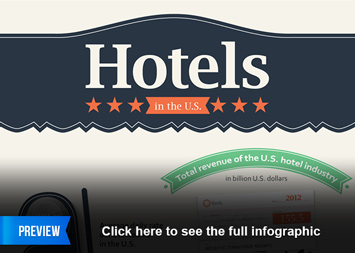 Infographic: Hotels in the US | Statista