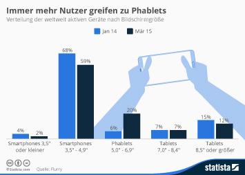 Infografik: Immer mehr Nutzer greifen zu Phablets | Statista