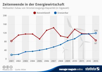 Infografik - Weltweiter Zubau von Stromerzeugungs-Kapazität