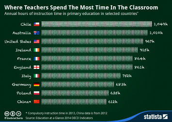 Infographic - Where Teachers Spend The Most Time In The Classroom