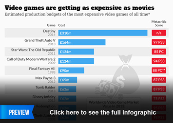 Infographic - Video Games Are Getting As Expensive As Movies