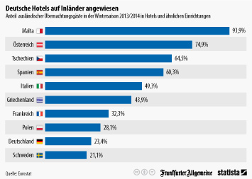 Link zu Deutsche Hotels auf Inländer angewiesen Infografik