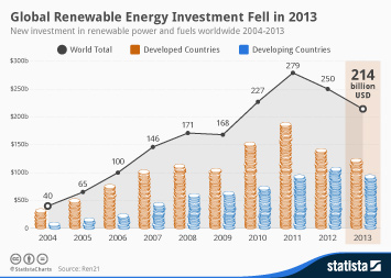 Infographic: Global Renewable Energy Investment Fell in 2013 | Statista
