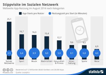 Infografik - weltweite App-Nutzung nach Kategorien