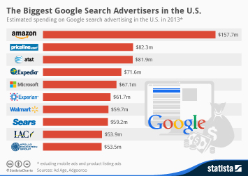 Infographic: The Biggest Google Search Advertisers in the U.S. | Statista
