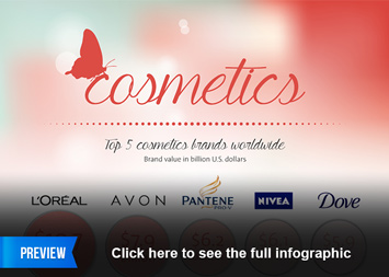 The Cosmetics Industry