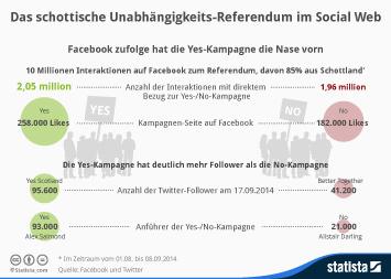 Infografik: Das schottische Unabhängigkeits-Referendum im Social Web | Statista