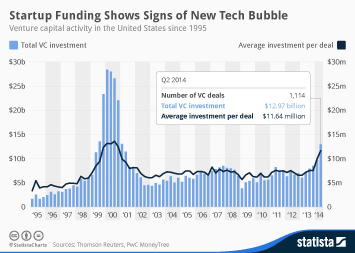 Infographic: Startup Funding Shows Signs of New Tech Bubble | Statista