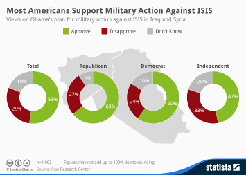 Infographic: Most Americans Support Military Action Against ISIS | Statista