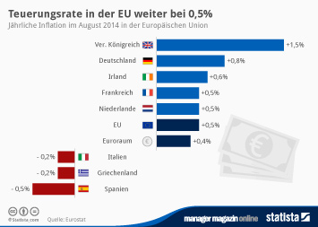 Infografik - Inflationsrate in der EU