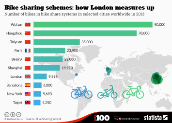 Infographic - Bike Sharing Schemes How London Measures Up