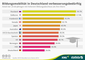 Infografik: Bildungsmobilität in Deutschland verbesserungsbedürftig | Statista
