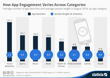 Infographic - App engagement by category