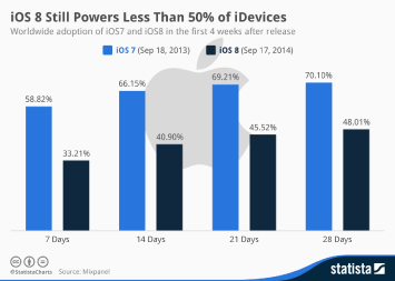 Infographic:  iOS 8 Still Powers Less Than 50% of iDevices | Statista