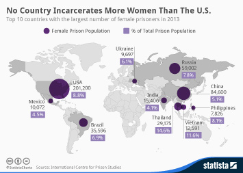 Infographic: No Country Incarcerates More Women Than The U.S. | Statista
