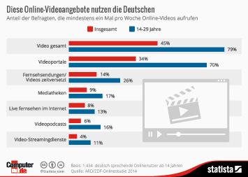 Infografik - Diese Online-Videoangebote nutzen die Deutschen
