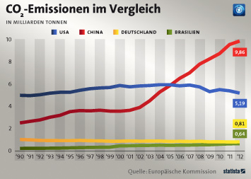 Infografik: CO2-Emissionen im Vergleich | Statista
