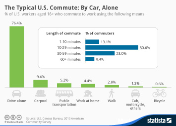 Infographic - Types of commuters in the US