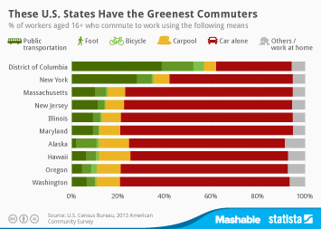 Infographic: These U.S. States Have the Greenest Commuters | Statista