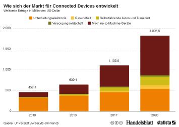 Infografik - Weltweite Erträge im Markt für Connected Devices