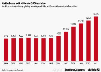 Infografik: Maklerboom seit Mitte der 2000er-Jahre | Statista