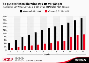 Infografik: So gut starteten die Windows-10-Vorgänger | Statista