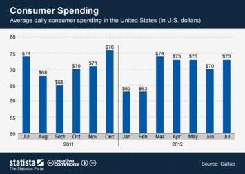 Infographic: Consumer Spending | Statista